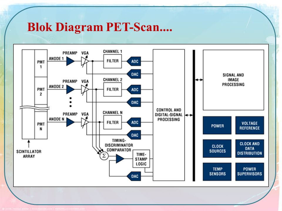 Blok Diagram PET-Scan....