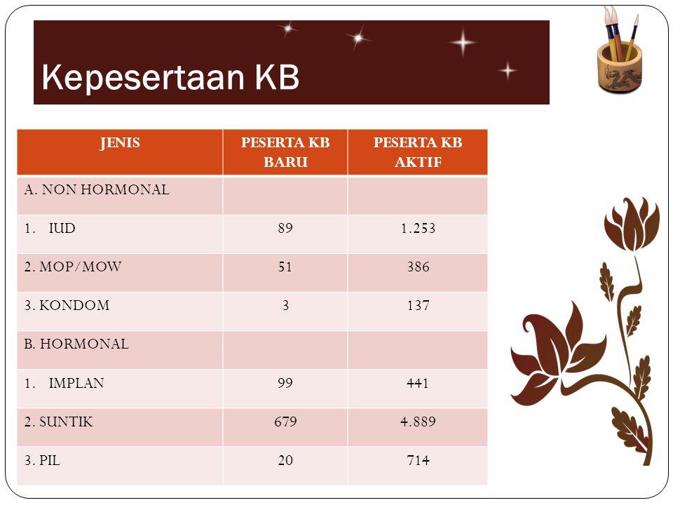 Kepesertaan KB JENISPESERTA KB BARU PESERTA KB AKTIF A. NON HORMONAL 1.IUD891.253 2. MOP/MOW51386 3. KONDOM3137 B. HORMONAL 1.IMPLAN99441 2. SUNTIK679
