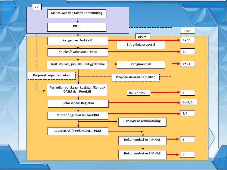 Mahasiswa dan Dosen Pembimbing PR III Pengajuan Usul PKM Hasil Evaluasi, jumlah judul yg didanai Perjanjian pelaksaan kegiatan/Kontrak DP2M dgn Purek