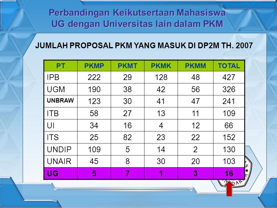 Perbandingan Keikutsertaan Mahasiswa UG dengan Universitas lain dalam PKM PTPKMPPKMTPKMKPKMMTOTAL IPB2222912848427 UGM190384256326 UNBRAW 123304147241