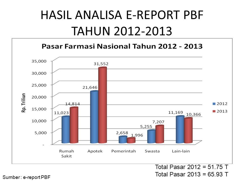 HASIL ANALISA E-REPORT PBF TAHUN 2012-2013 Sumber : e-report PBF Total Pasar 2012 = 51.75 T Total Pasar 2013 = 65.93 T