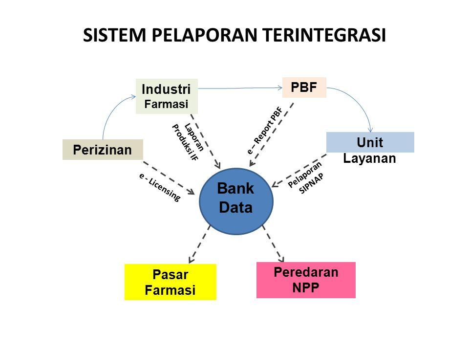 SISTEM PELAPORAN TERINTEGRASI Bank Data PBF Industri Farmasi Unit Layanan Perizinan Pasar Farmasi Peredaran NPP Pelaporan SIPNAP e - Licensing Laporan