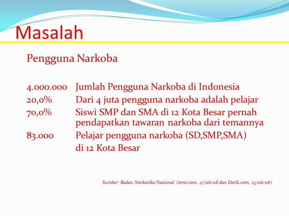 Masalah Pengguna Narkoba 4.000.000Jumlah Pengguna Narkoba di Indonesia 20,0%Dari 4 juta pengguna narkoba adalah pelajar 70,0%Siswi SMP dan SMA di 12 K