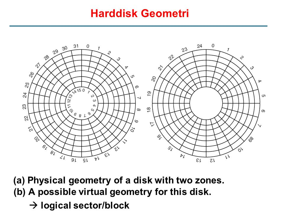 Harddisk Geometri (a) Physical geometry of a disk with two zones. (b) A possible virtual geometry for this disk.  logical sector/block