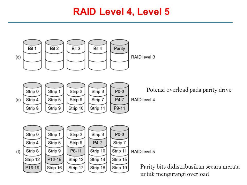RAID Level 4, Level 5 Parity bits didistribusikan secara merata untuk mengurangi overload Potensi overload pada parity drive