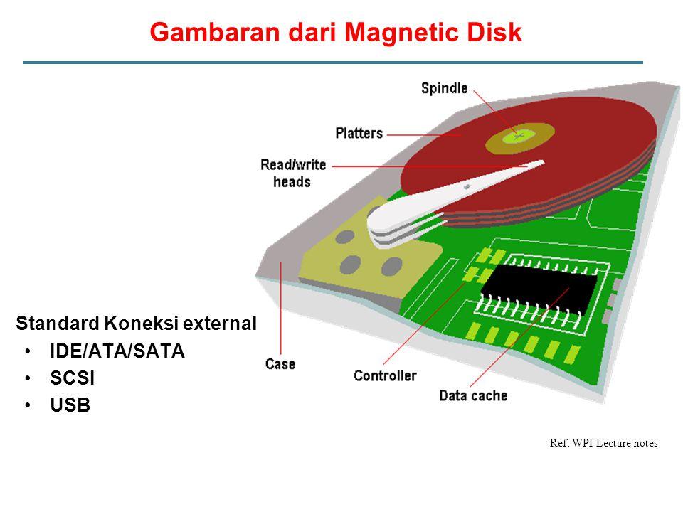 Gambaran dari Magnetic Disk Ref: WPI Lecture notes Standard Koneksi external IDE/ATA/SATA SCSI USB