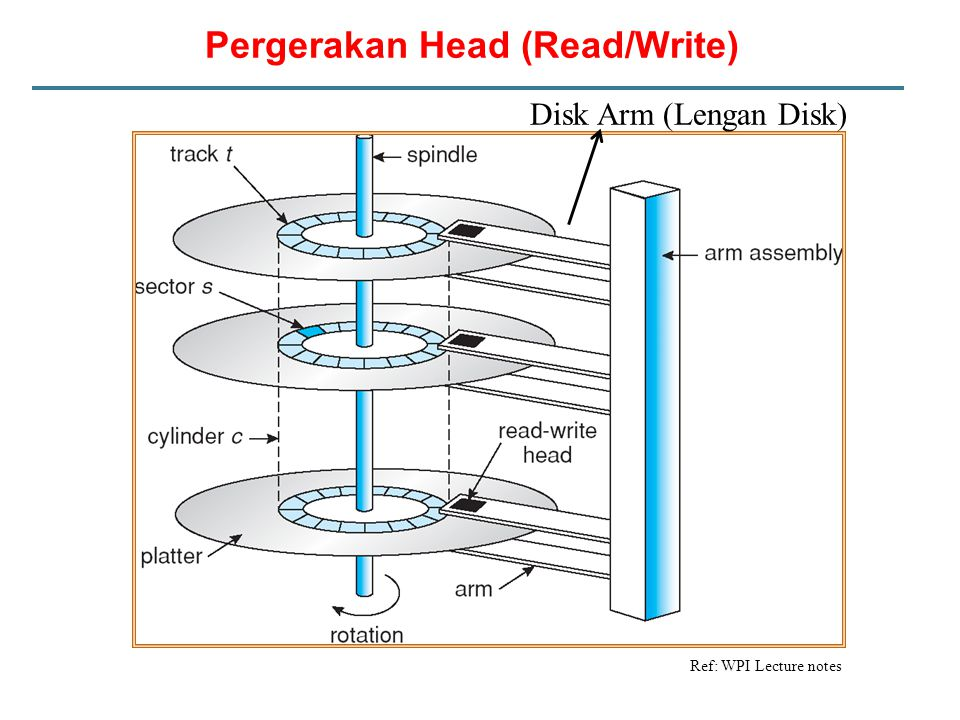 Harddisk Geometri (a) Physical geometry of a disk with two zones.