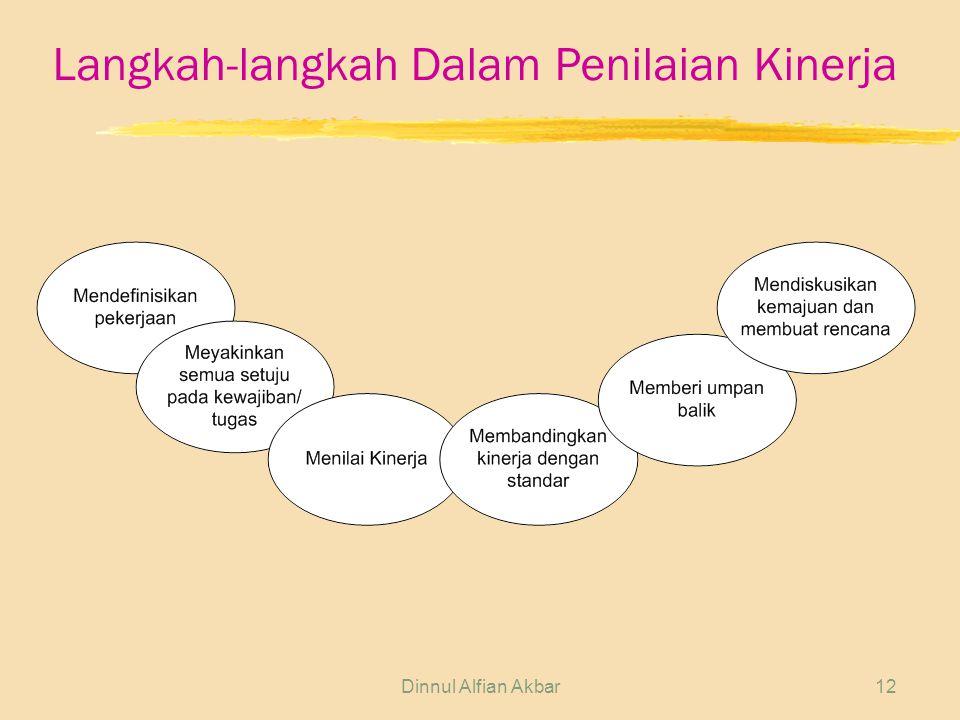 Dinnul Alfian Akbar12 Langkah-langkah Dalam Penilaian Kinerja