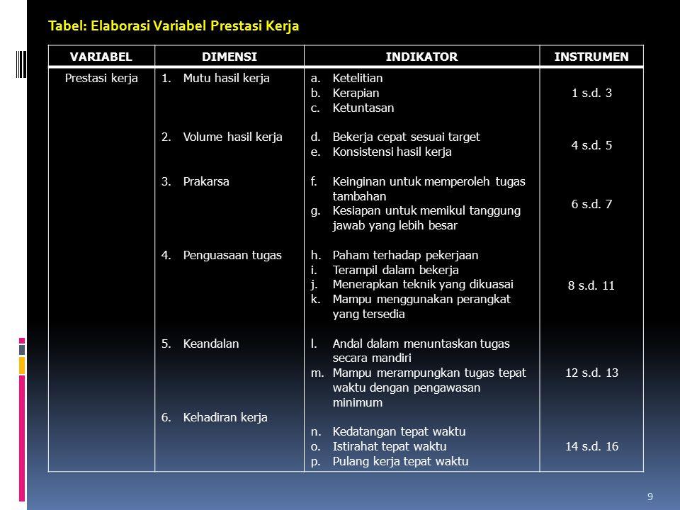 9 Tabel: Elaborasi Variabel Prestasi Kerja VARIABELDIMENSIINDIKATORINSTRUMEN Prestasi kerja1.Mutu hasil kerja 2.Volume hasil kerja 3.Prakarsa 4.Pengua
