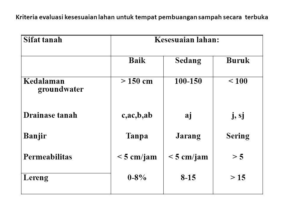 Kriteria evaluasi kesesuaian lahan untuk tempat pembuangan sampah secara terbuka Sifat tanahKesesuaian lahan: BaikSedangBuruk Kedalaman groundwater >