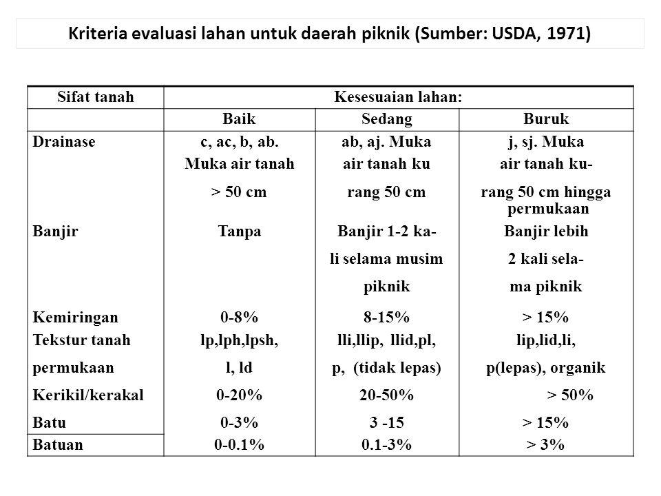 Kriteria evaluasi lahan untuk daerah piknik (Sumber: USDA, 1971) Sifat tanahKesesuaian lahan: BaikSedangBuruk Drainasec, ac, b, ab.ab, aj. Mukaj, sj.