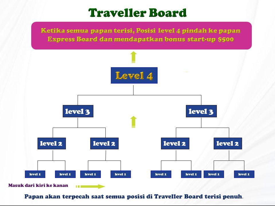 level 2 level 3 level 1 level 2 level 3 level 1