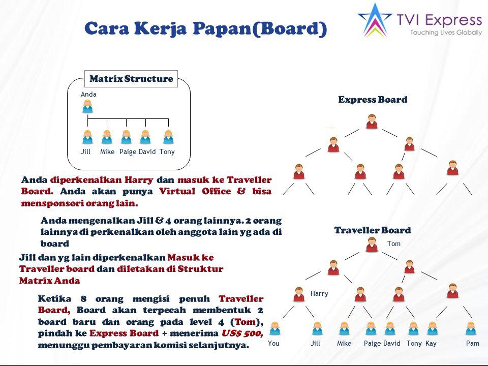 Cara Kerja Papan(Board) YouJillMikePaigeDavidTonyKayPam Tom Harry Anda JillMikePaigeDavidTony