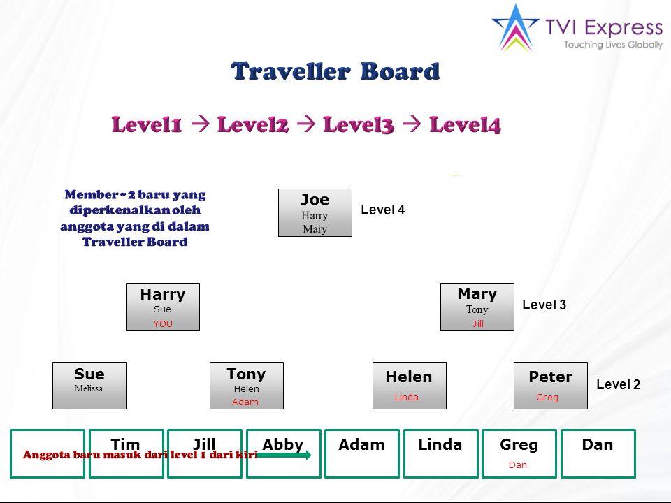 Mary Tony Harry Sue Melissa Tony Helen Peter Anda TimJillAbbyAdamLindaGregDan Level 4 Level 3 Level 2 Tim Abby YOUJill Adam Dan LindaGreg