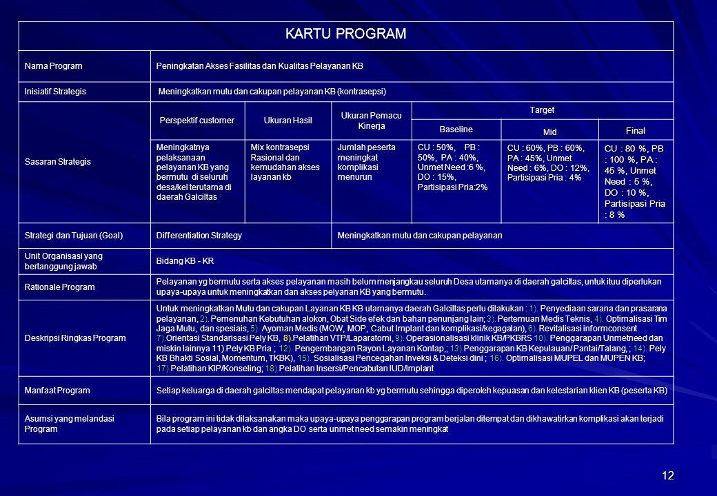 12 KARTU PROGRAM Nama ProgramPeningkatan Akses Fasilitas dan Kualitas Pelayanan KB Inisiatif Strategis Meningkatkan mutu dan cakupan pelayanan KB (kon