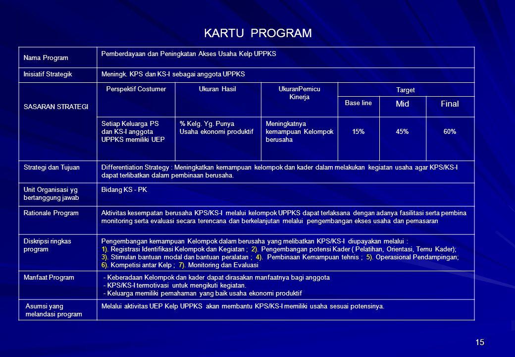 15 Nama Program Pemberdayaan dan Peningkatan Akses Usaha Kelp UPPKS Inisiatif Strategik Meningk. KPS dan KS-I sebagai anggota UPPKS SASARAN STRATEGI P