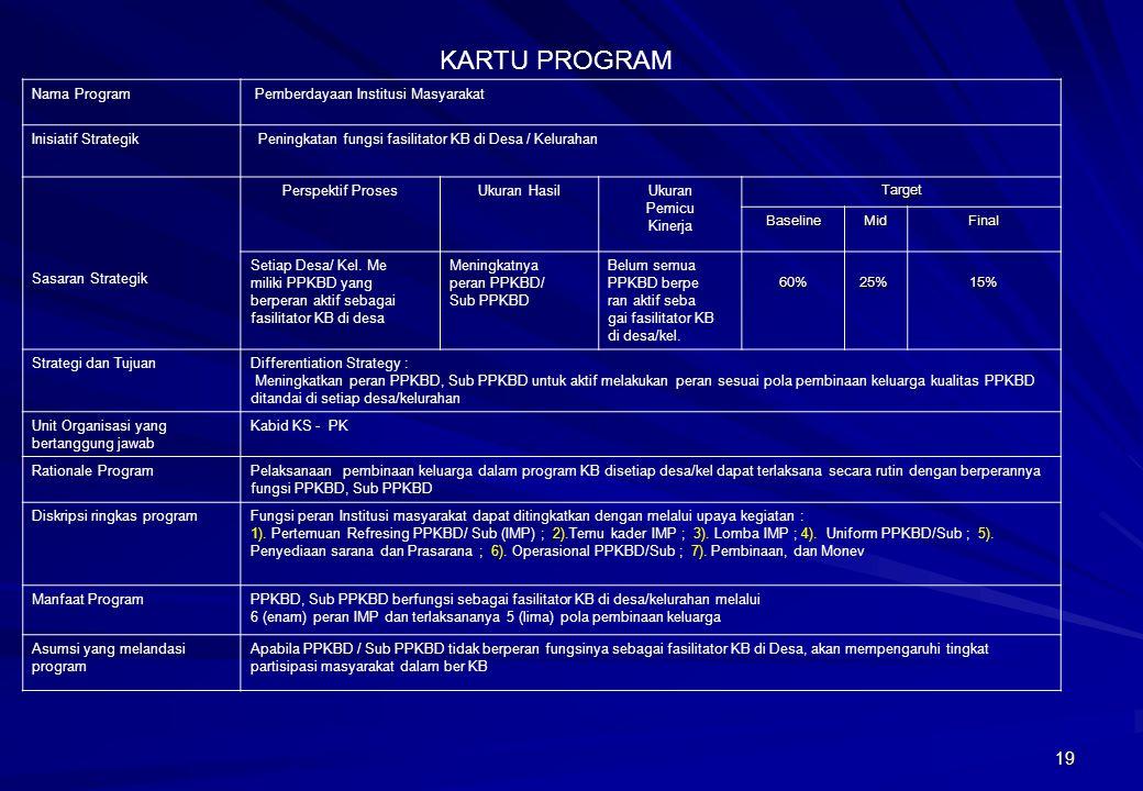 19 Nama Program Pemberdayaan Institusi Masyarakat Inisiatif Strategik Peningkatan fungsi fasilitator KB di Desa / Kelurahan Sasaran Strategik Perspekt
