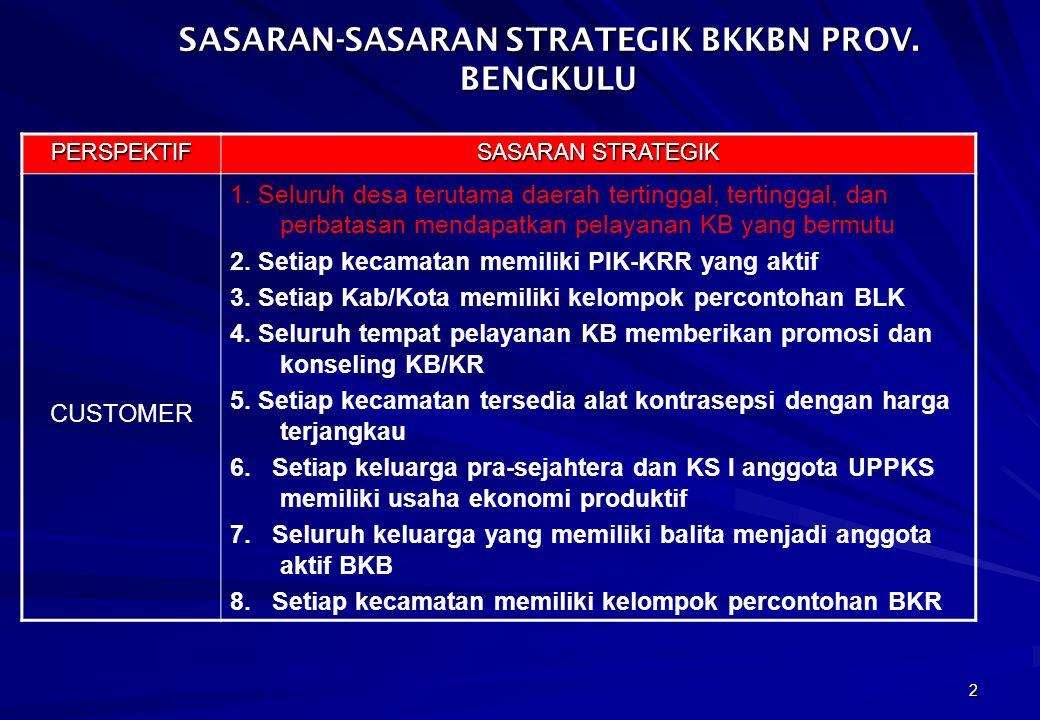3 SASARAN-SASARAN STRATEGIK BKKBN PROV.BENGKULU PERSPEKTIF SASARAN STRATEGIK PROSES 1.