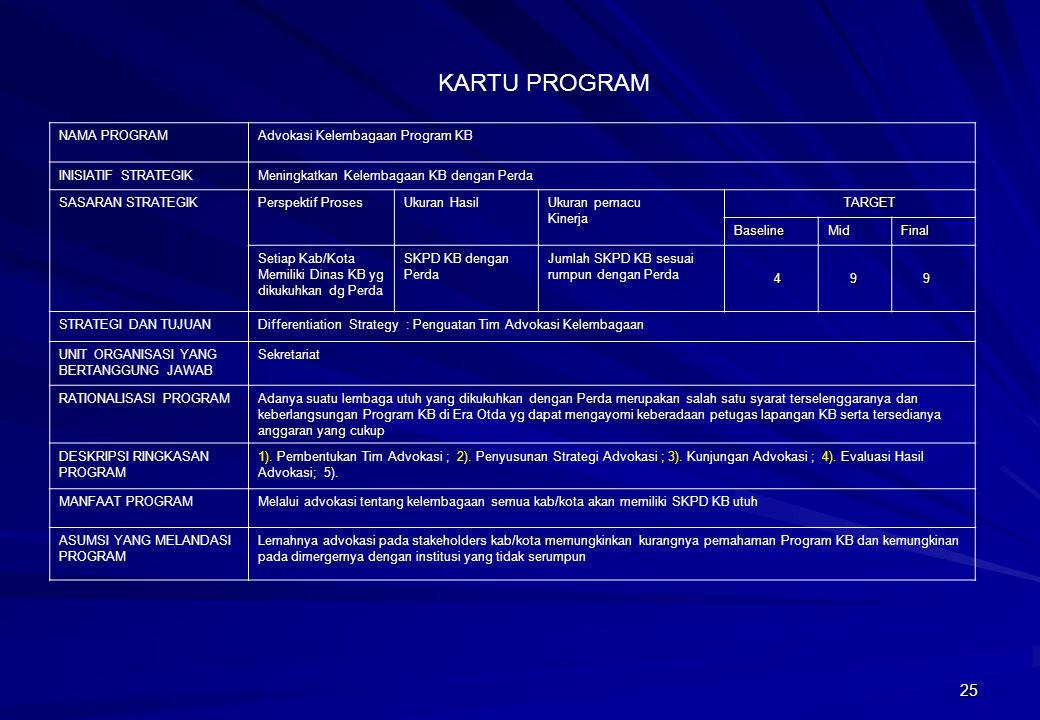 25 NAMA PROGRAMAdvokasi Kelembagaan Program KB INISIATIF STRATEGIKMeningkatkan Kelembagaan KB dengan Perda SASARAN STRATEGIKPerspektif ProsesUkuran Ha