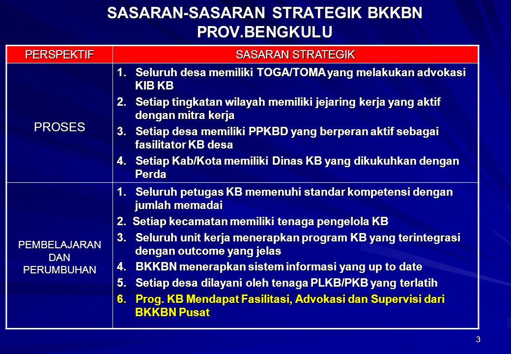 14 Nama Program Extensifikasi dan Intensifikasi kelp BKB Inisiatif Strategik Meningk.