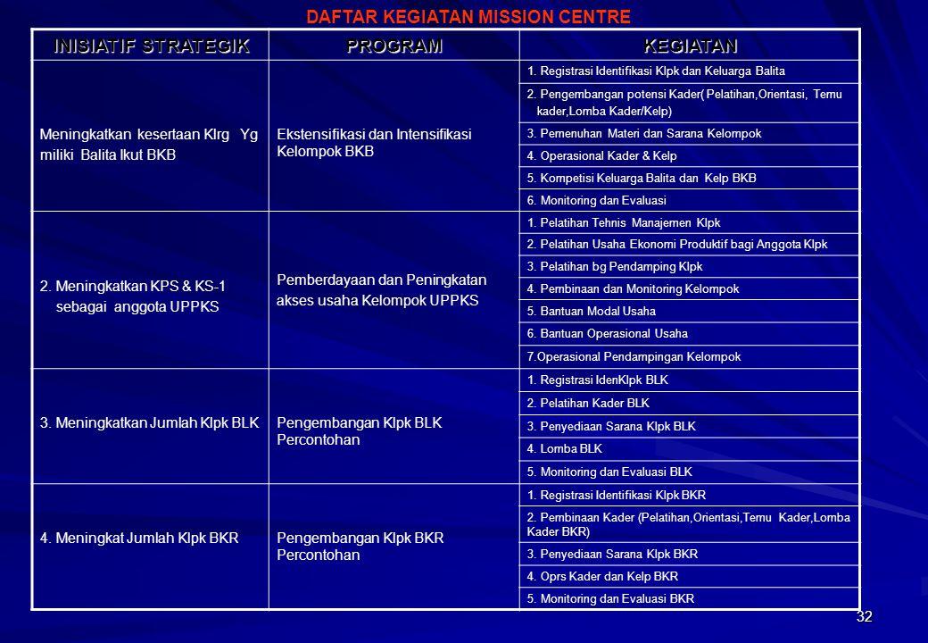 32 INISIATIF STRATEGIK PROGRAMKEGIATAN Meningkatkan kesertaan Klrg Yg miliki Balita Ikut BKB Ekstensifikasi dan Intensifikasi Kelompok BKB 1. Registra