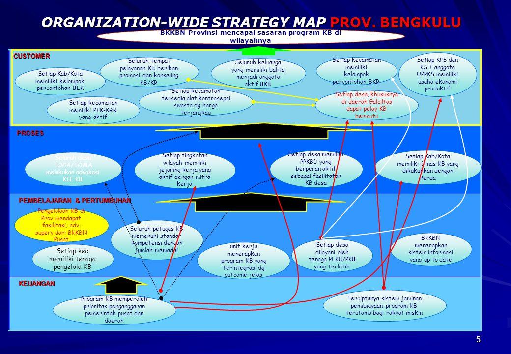 5 ORGANIZATION-WIDE STRATEGY MAP PROV. BENGKULU CUSTOMER PROSES PROSES PEMBELAJARAN & PERTUMBUHAN PEMBELAJARAN & PERTUMBUHAN KEUANGAN KEUANGAN Program