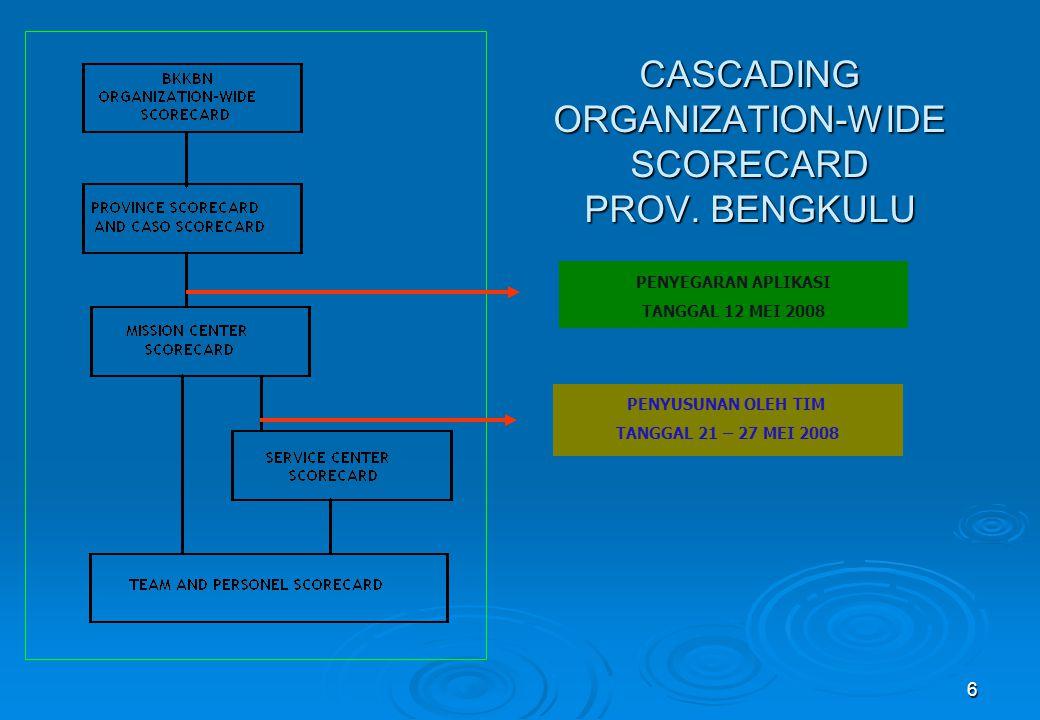 6 CASCADING ORGANIZATION-WIDE SCORECARD PROV. BENGKULU PENYEGARAN APLIKASI TANGGAL 12 MEI 2008 PENYUSUNAN OLEH TIM TANGGAL 21 – 27 MEI 2008