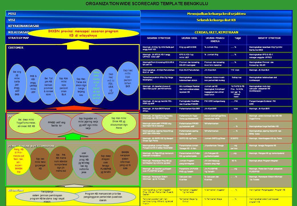 18 Nama Program Pemberdayaan dan Pelembagaan AKIE TOGA /TOMA Inisiatif StrategikMeningkatkan peran Advokasi dan KIE TOGA/TOMA Sasaran Strategi Perspektif Proses Ukuran Hasil Ukuran Pemicu Kinerja Target Baseline MidFinal Setiap desa/Kel memiliki TOGA/ TOMA yg melaku kan Advokasi dan KIE Pertambahan TOGA/ TOMA yg laksanakan advokasi dan KIE Belum semua TOGA/TOMA melakukan Advokasi dan KIE 30% 40% 20% Strategi dan TujuanDifferentiation Strategy : Meningkatkan pengetahuan dan wawasan serta peran TOGA/TOMA untuk melaksnakan Advokasi dan KIE Unit Organisasi yang bertanggung jawab Kabid KS - PK Rationale ProgramTOGA/TOMA sebagai panutan masyarakat memiliki pengaruh yang besar dalam mempengaruhi sikap dan perilaku masyarakat, secara efektip dapat berperan dalam Advokasi dan KIE program Diskripsi ringkas program Pemberdayaan dan pelembagaan TOGA / TOMA diupayakan melalui kegiatan : 1).