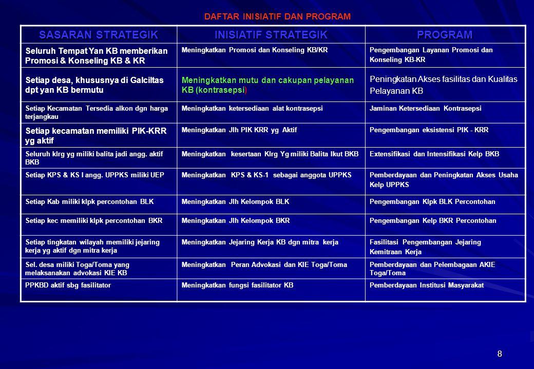 8 SASARAN STRATEGIK INISIATIF STRATEGIK PROGRAM Seluruh Tempat Yan KB memberikan Promosi & Konseling KB & KR Meningkatkan Promosi dan Konseling KB/KRP