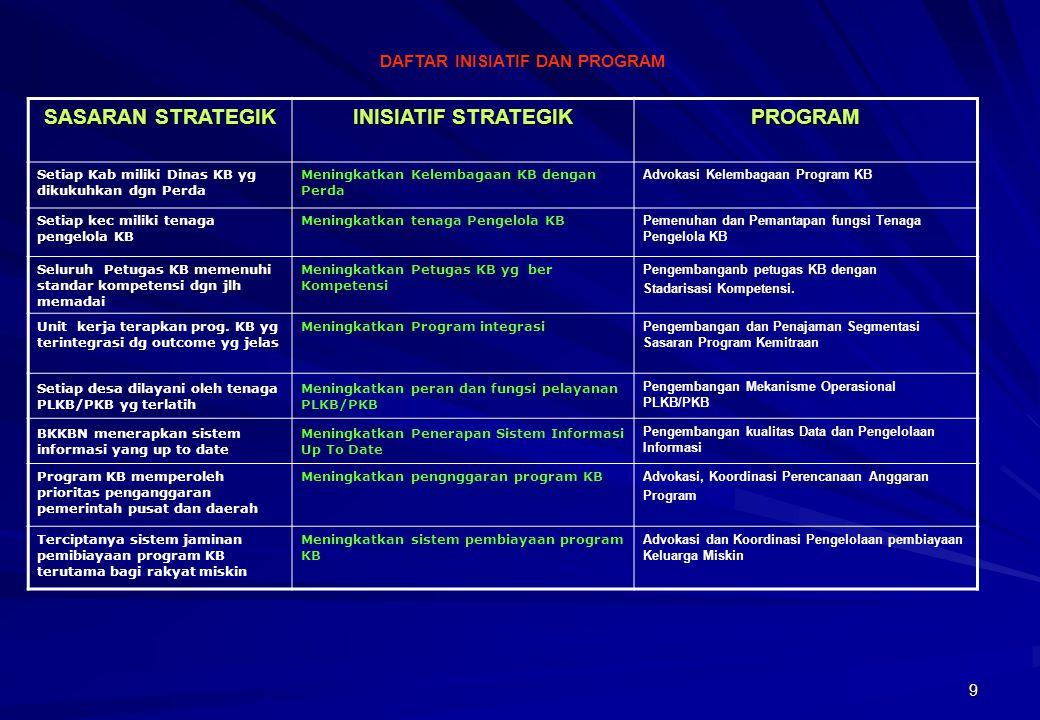 9 SASARAN STRATEGIK INISIATIF STRATEGIK PROGRAM Setiap Kab miliki Dinas KB yg dikukuhkan dgn Perda Meningkatkan Kelembagaan KB dengan Perda Advokasi K