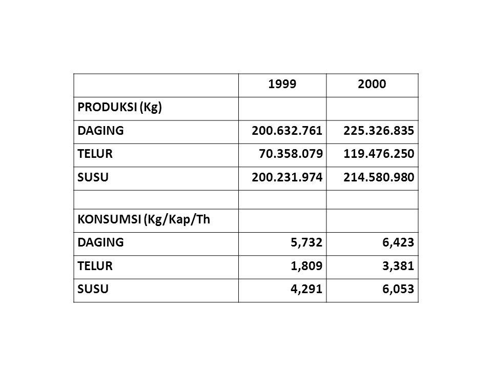 19992000 PRODUKSI (Kg) DAGING200.632.761225.326.835 TELUR70.358.079119.476.250 SUSU200.231.974214.580.980 KONSUMSI (Kg/Kap/Th DAGING5,7326,423 TELUR1,8093,381 SUSU4,2916,053