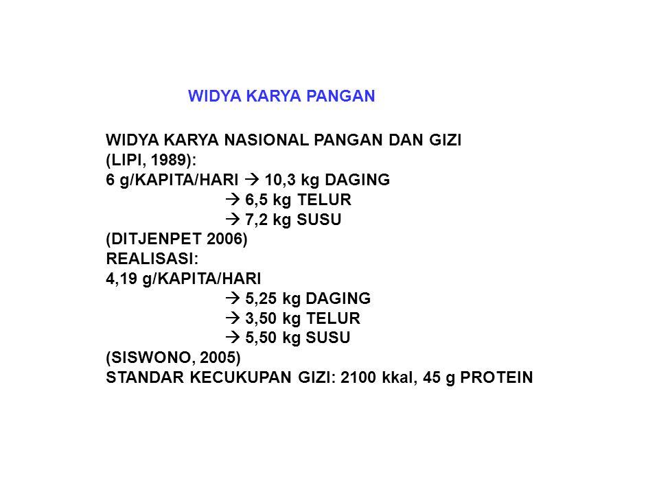 WIDYA KARYA PANGAN WIDYA KARYA NASIONAL PANGAN DAN GIZI (LIPI, 1989): 6 g/KAPITA/HARI  10,3 kg DAGING  6,5 kg TELUR  7,2 kg SUSU (DITJENPET 2006) REALISASI: 4,19 g/KAPITA/HARI  5,25 kg DAGING  3,50 kg TELUR  5,50 kg SUSU (SISWONO, 2005) STANDAR KECUKUPAN GIZI: 2100 kkal, 45 g PROTEIN