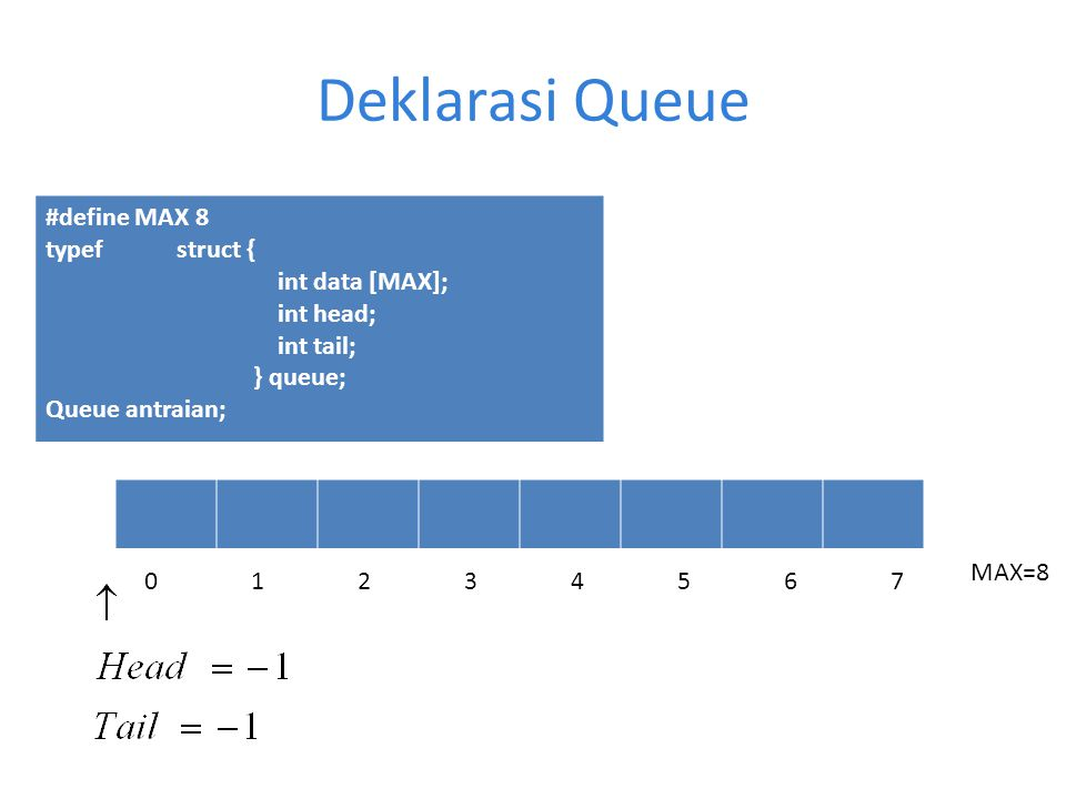 Deklarasi Queue #define MAX 8 typef struct { int data [MAX]; int head; int tail; } queue; Queue antraian; 0123456701234567 MAX=8