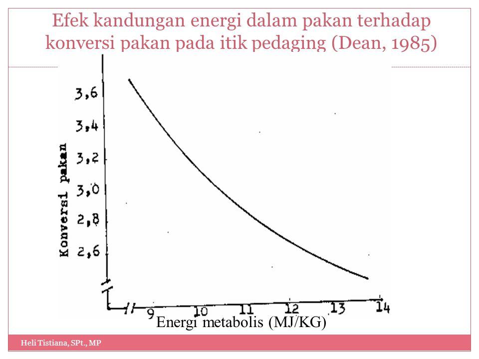 Efek kandungan energi dalam pakan terhadap konversi pakan pada itik pedaging (Dean, 1985) Heli Tistiana, SPt., MP 13 Energi metabolis (MJ/KG)