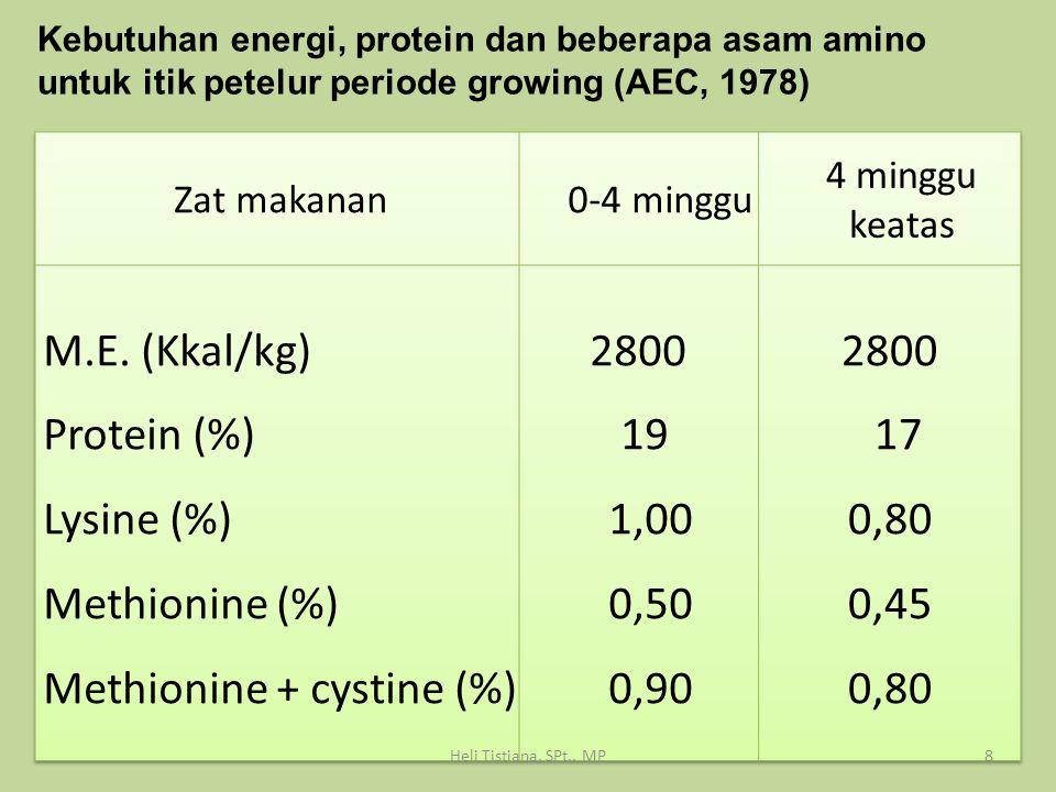 Kebutuhan energi, protein dan beberapa asam amino untuk itik petelur periode growing (AEC, 1978) 8Heli Tistiana, SPt., MP