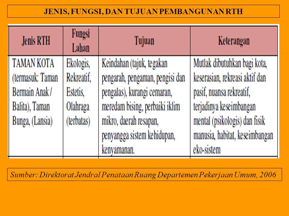 JENIS, FUNGSI, DAN TUJUAN PEMBANGUNAN RTH Sumber: Direktorat Jendral Penataan Ruang Departemen Pekerjaan Umum, 2006