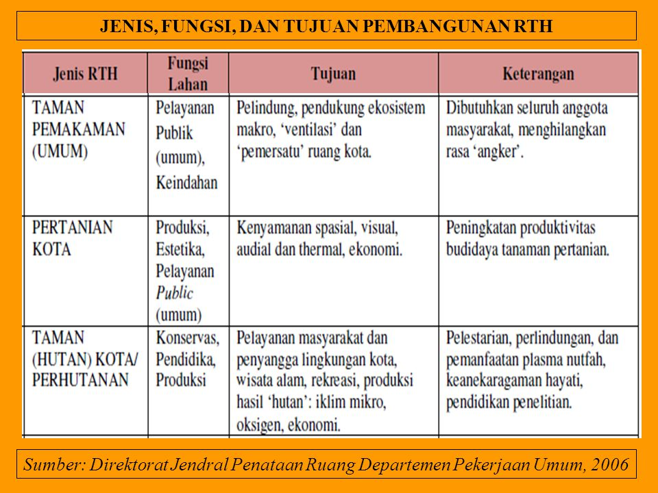 Sumber: Direktorat Jendral Penataan Ruang Departemen Pekerjaan Umum, 2006 JENIS, FUNGSI, DAN TUJUAN PEMBANGUNAN RTH