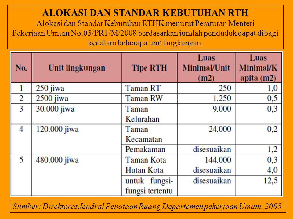 ALOKASI DAN STANDAR KEBUTUHAN RTH Alokasi dan Standar Kebutuhan RTHK menurut Peraturan Menteri Pekerjaan Umum No.05/PRT/M/2008 berdasarkan jumlah pend