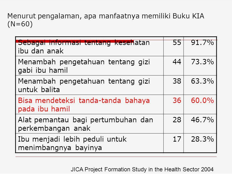 Menurut pengalaman, apa manfaatnya memiliki Buku KIA (N=60) Sebagai informasi tentang kesehatan ibu dan anak 5591.7% Menambah pengetahuan tentang gizi
