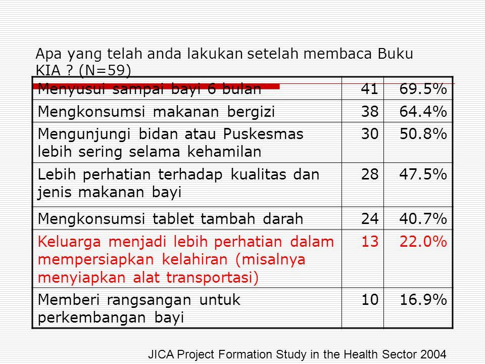 Apa yang telah anda lakukan setelah membaca Buku KIA ? (N=59) Menyusui sampai bayi 6 bulan4169.5% Mengkonsumsi makanan bergizi3864.4% Mengunjungi bida