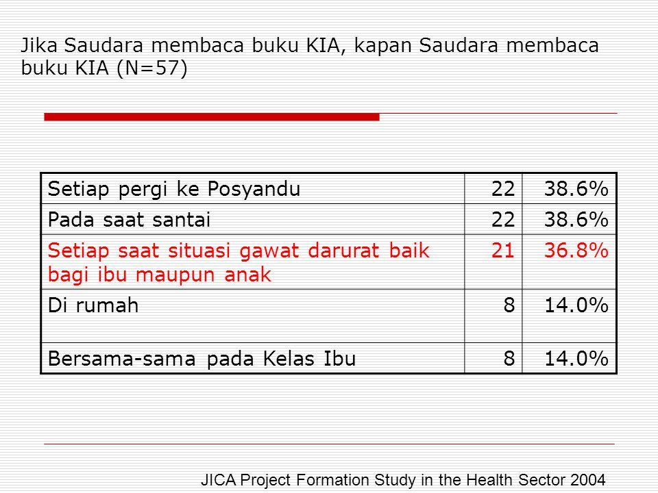 Jika Saudara membaca buku KIA, kapan Saudara membaca buku KIA (N=57) Setiap pergi ke Posyandu2238.6% Pada saat santai2238.6% Setiap saat situasi gawat