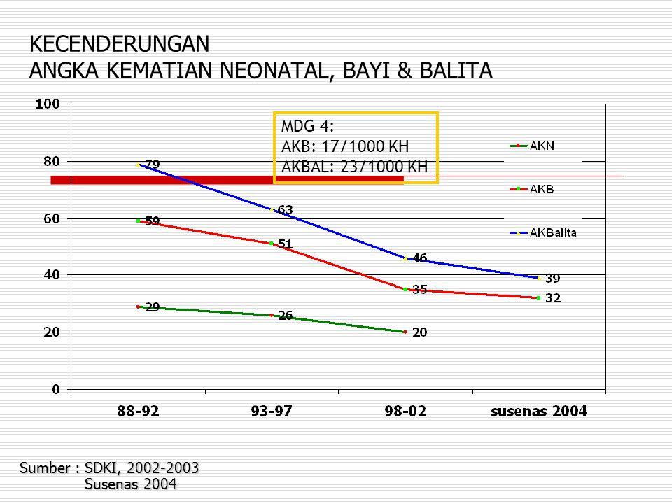 KECENDERUNGAN ANGKA KEMATIAN NEONATAL, BAYI & BALITA Sumber : SDKI, 2002-2003 Susenas 2004 MDG 4: AKB: 17/1000 KH AKBAL: 23/1000 KH