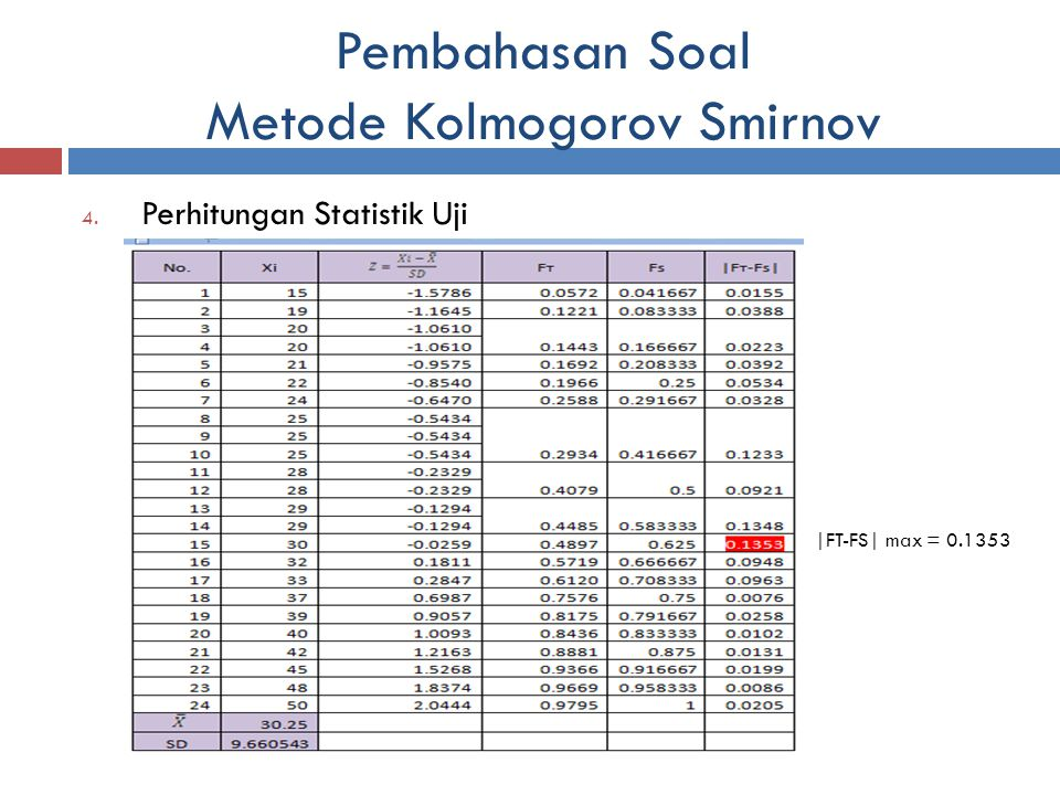 Pembahasan Soal Metode Kolmogorov Smirnov 4. Perhitungan Statistik Uji |FT-FS| max = 0.1353