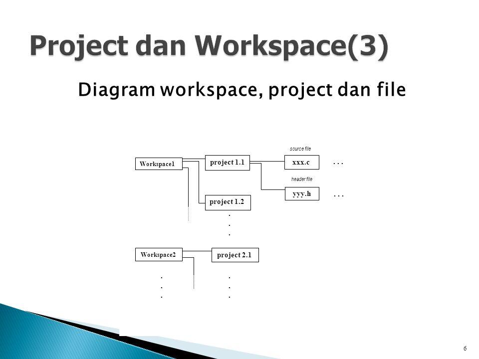 Diagram workspace, project dan file 6 Workspace1 Workspace2...... project 1.1 project 1.2 project 2.1 xxx.c yyy.h...... source file header file.......