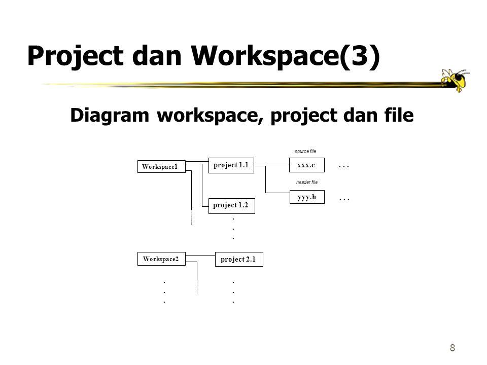 7 Project dan Workspace(2)  Setiap kali memulai membuat sebuah program, terlebih dahulu harus membuat sebuah project.  File project ini menyimpan be
