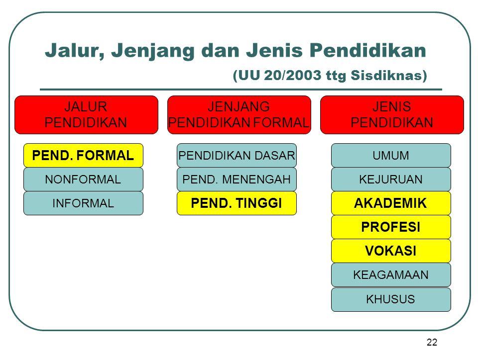 Jalur, Jenjang dan Jenis Pendidikan (UU 20/2003 ttg Sisdiknas) 22 JALUR PENDIDIKAN JENJANG PENDIDIKAN FORMAL JENIS PENDIDIKAN PEND. FORMAL NONFORMAL I