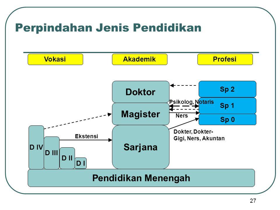 Perpindahan Jenis Pendidikan 27 Pendidikan Menengah D I D II D III D IV Sarjana Magister Doktor Sp 0 Sp 1 Sp 2 VokasiAkademikProfesi Dokter, Dokter- G