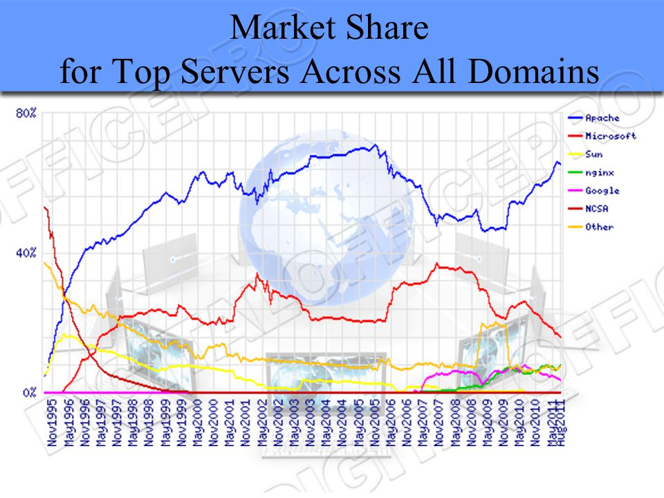 Market Share for Top Servers Across All Domains