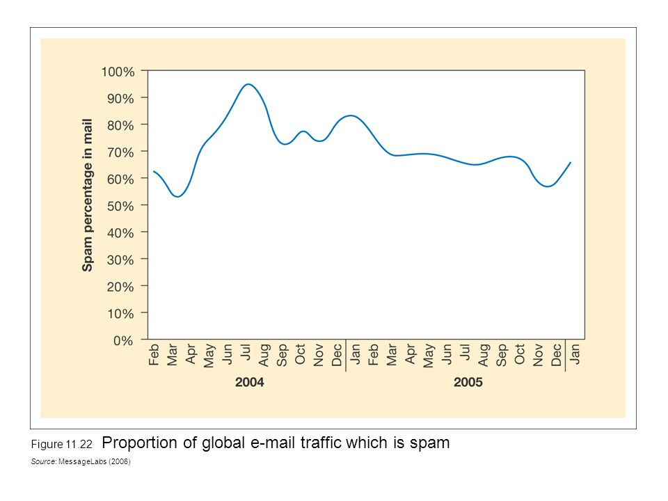 Figure 11.22 Proportion of global e-mail traffic which is spam Source: MessageLabs (2006)