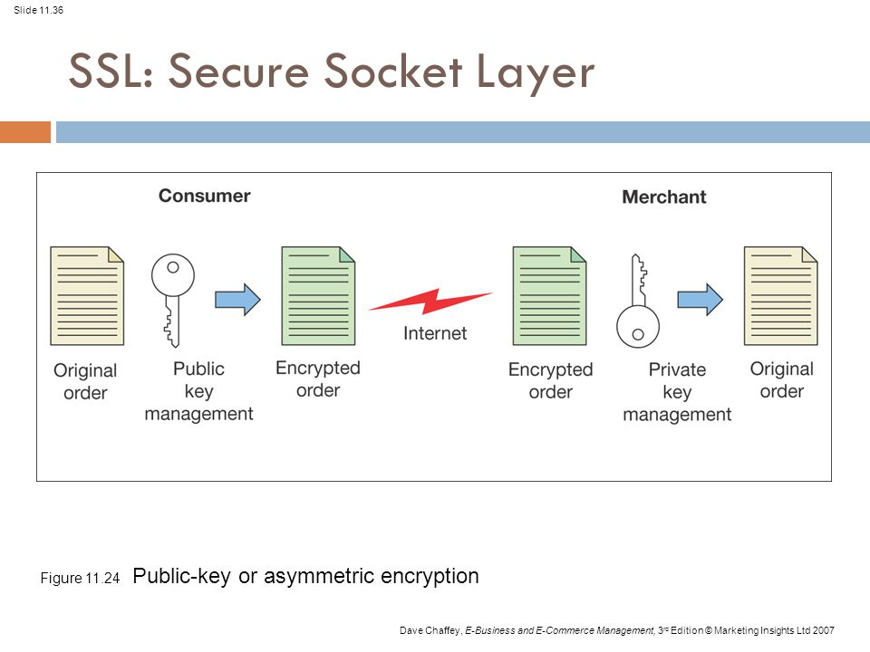 Slide 11.36 Dave Chaffey, E-Business and E-Commerce Management, 3 rd Edition © Marketing Insights Ltd 2007 Figure 11.24 Public-key or asymmetric encryption SSL: Secure Socket Layer
